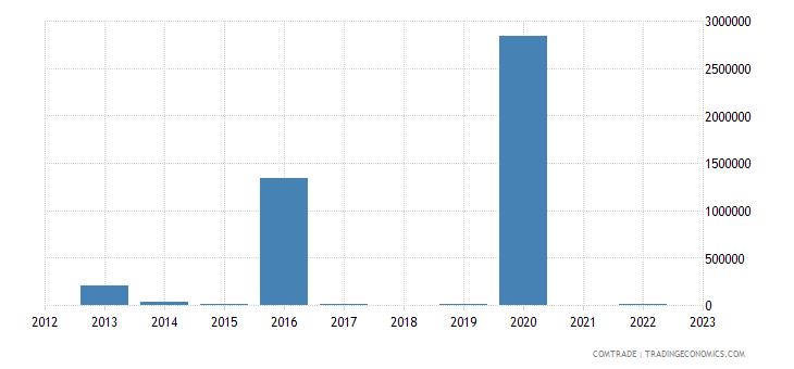 kazakhstan exports kenya