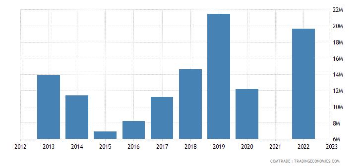 kazakhstan exports kyrgyzstan articles iron steel
