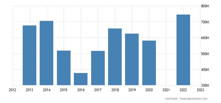 kazakhstan exports kyrgyzstan