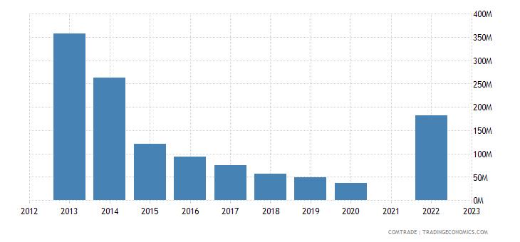 kazakhstan exports latvia