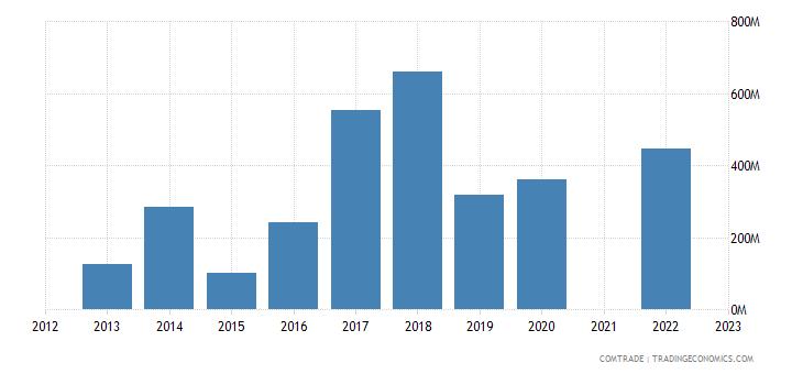 kazakhstan exports lithuania