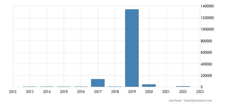 kazakhstan exports luxembourg