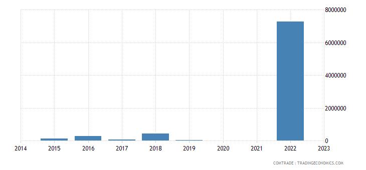 kazakhstan exports macedonia