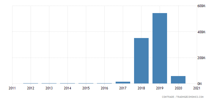 kazakhstan exports malaysia