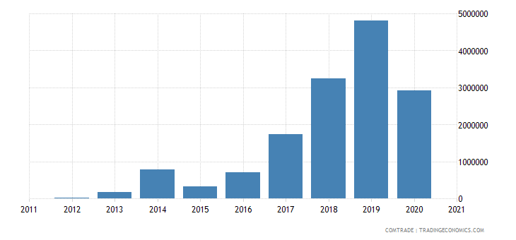 kazakhstan exports mexico