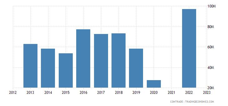 kazakhstan exports mongolia