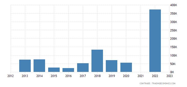 kazakhstan exports morocco