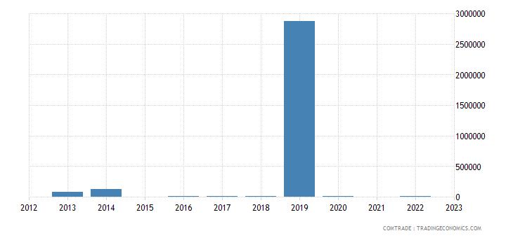 kazakhstan exports mozambique