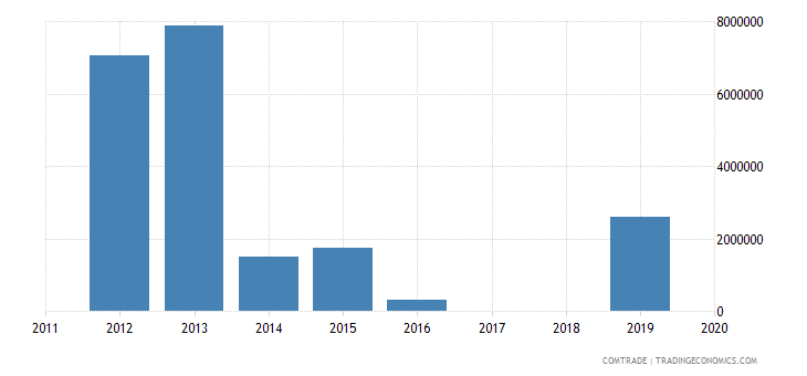 kazakhstan exports namibia