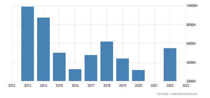 kazakhstan exports netherlands