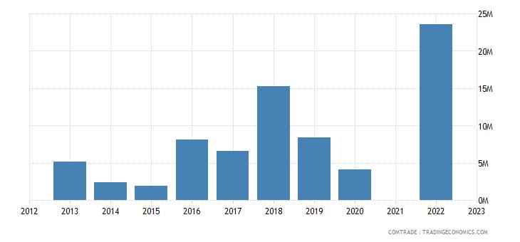 kazakhstan exports norway