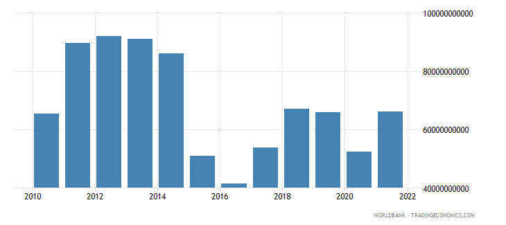 kazakhstan exports of goods and services bop us dollar wb data