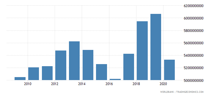 kazakhstan exports of goods and services constant 2000 us dollar wb data
