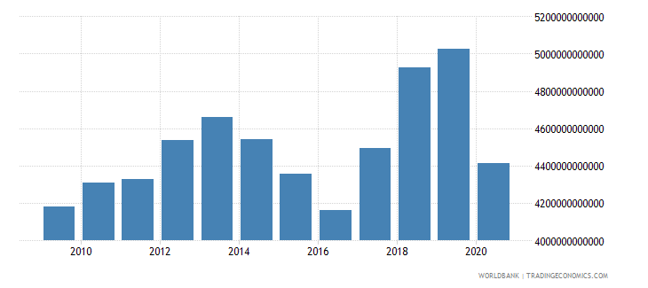 kazakhstan exports of goods and services constant lcu wb data