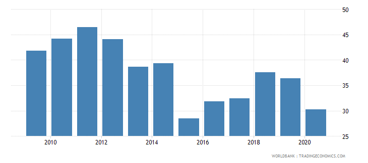 kazakhstan exports of goods and services percent of gdp wb data