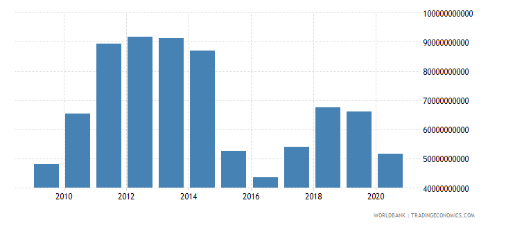 kazakhstan exports of goods and services us dollar wb data