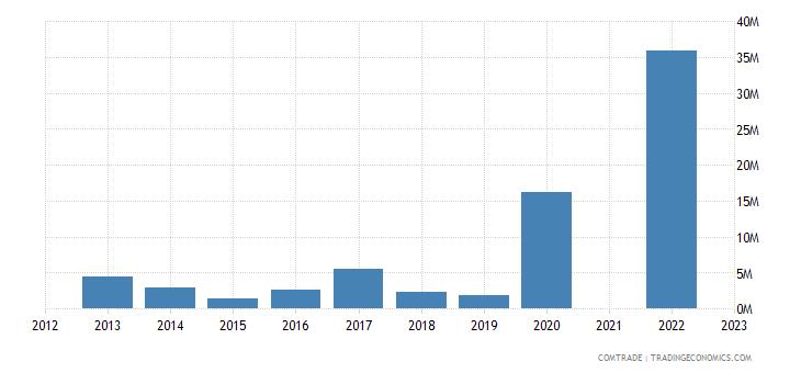 kazakhstan exports pakistan