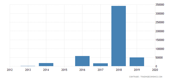 kazakhstan exports peru