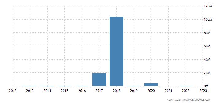 kazakhstan exports philippines