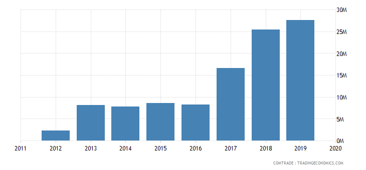 kazakhstan exports poland flaxseed linseed broken