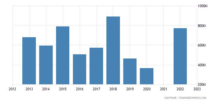 kazakhstan exports poland
