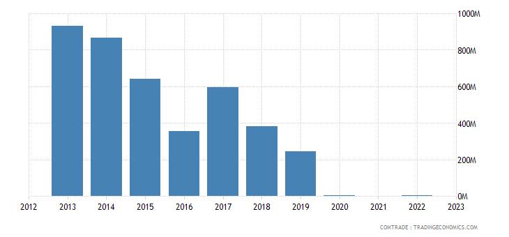 kazakhstan exports portugal