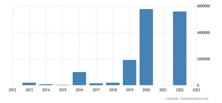 kazakhstan exports qatar