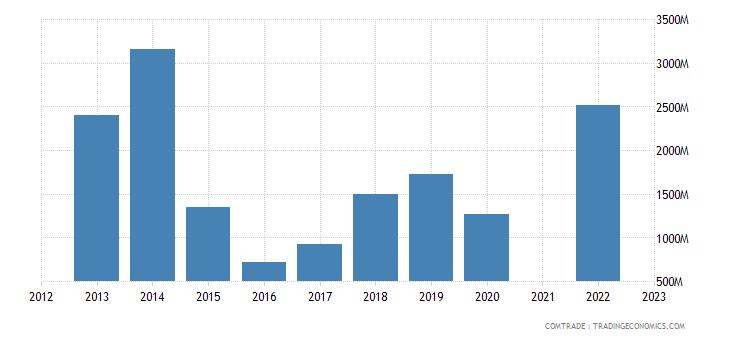 kazakhstan exports romania