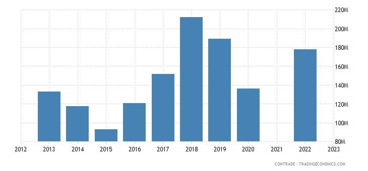 kazakhstan exports russia articles iron steel
