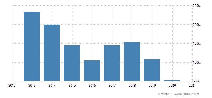 kazakhstan exports russia chromium ores concentrates