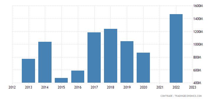kazakhstan exports russia iron steel