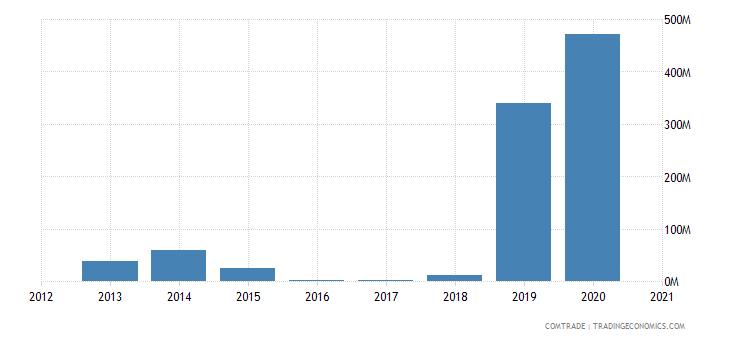 kazakhstan exports russia precious metal ores concentrates