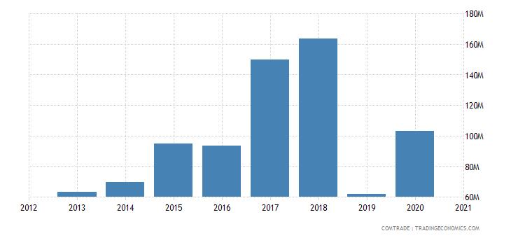 kazakhstan exports russia zinc ores concentrates