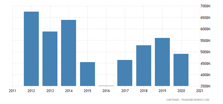 kazakhstan exports russia