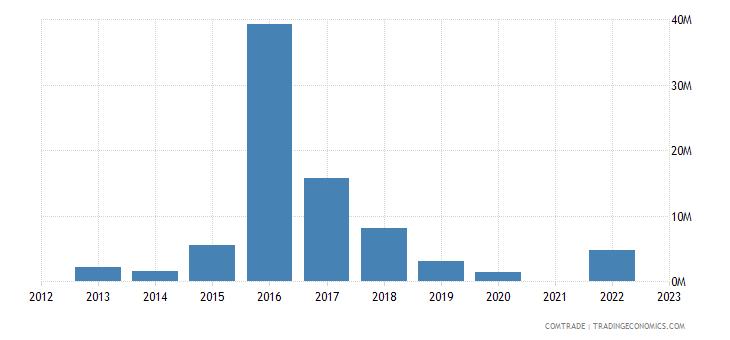 kazakhstan exports saudi arabia