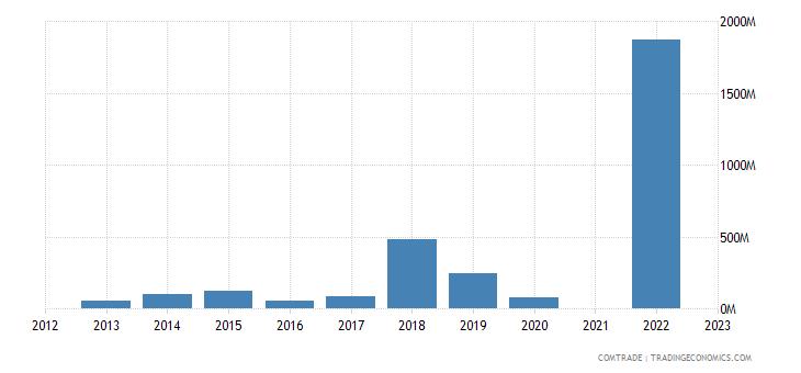 kazakhstan exports singapore