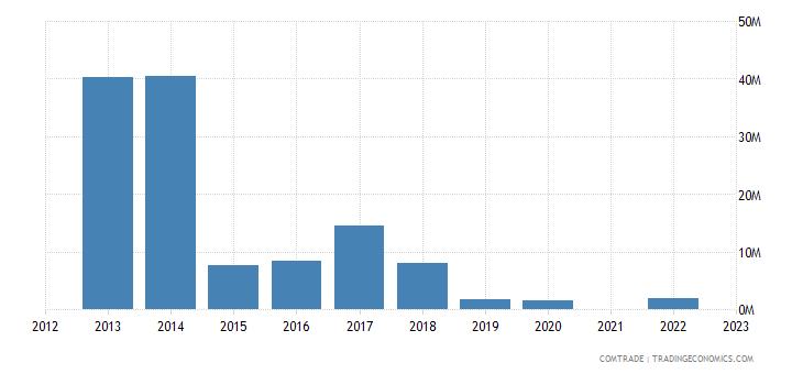 kazakhstan exports slovakia