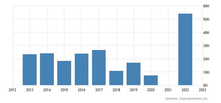 kazakhstan exports slovenia