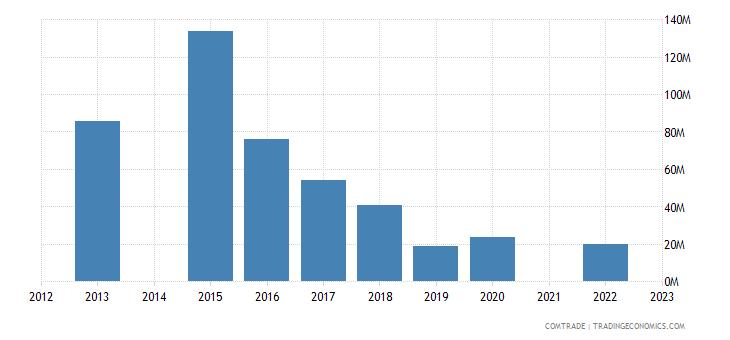 kazakhstan exports spain lead unworked ought