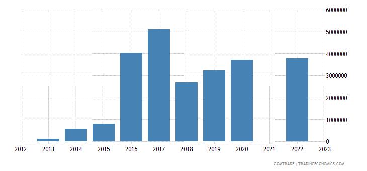 kazakhstan exports sri lanka