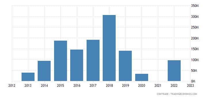 kazakhstan exports sweden