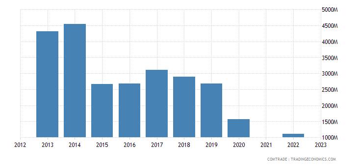 kazakhstan exports switzerland