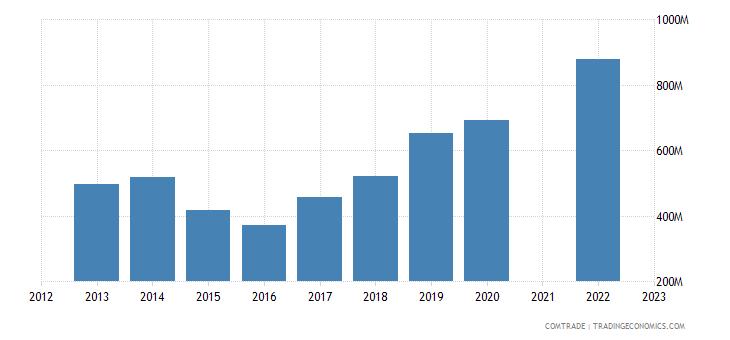 kazakhstan exports tajikistan