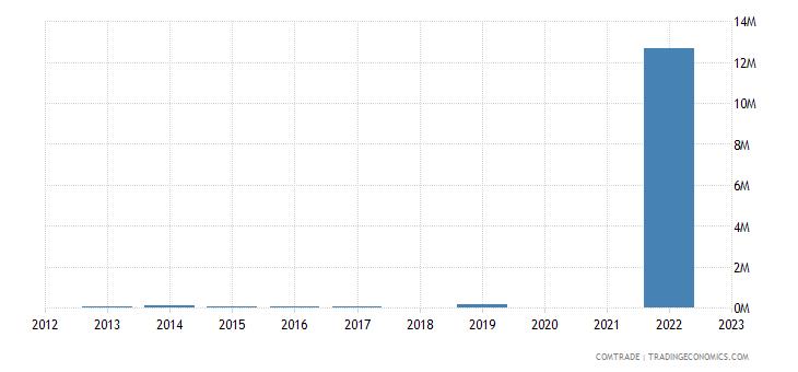 kazakhstan exports tanzania
