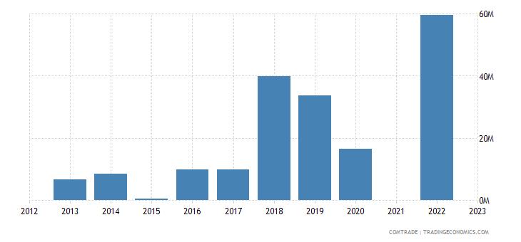 kazakhstan exports tunisia