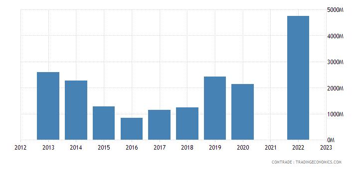 kazakhstan exports turkey