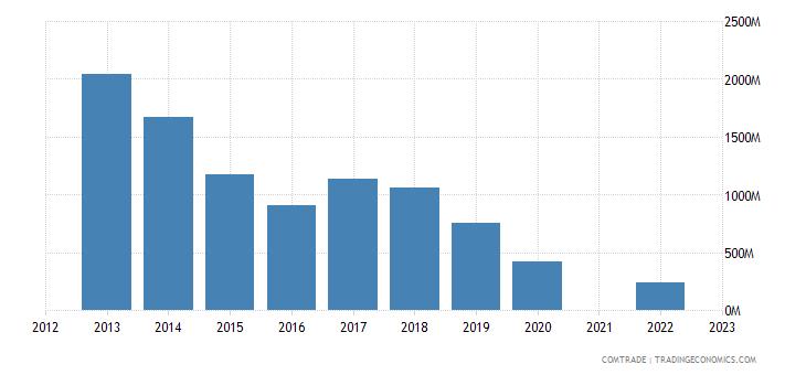 kazakhstan exports ukraine
