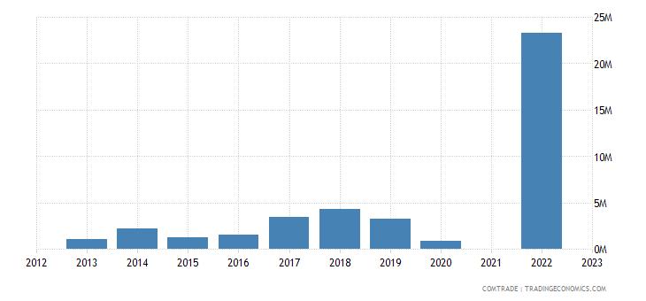 kazakhstan exports united states articles iron steel