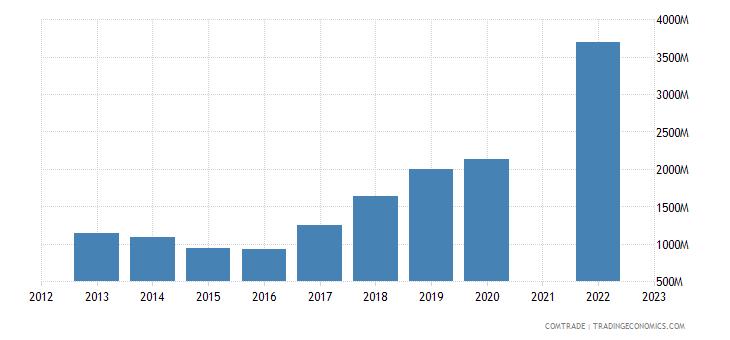kazakhstan exports uzbekistan