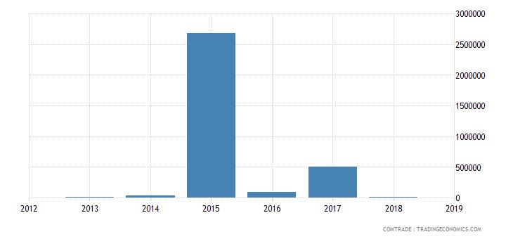 kazakhstan exports venezuela